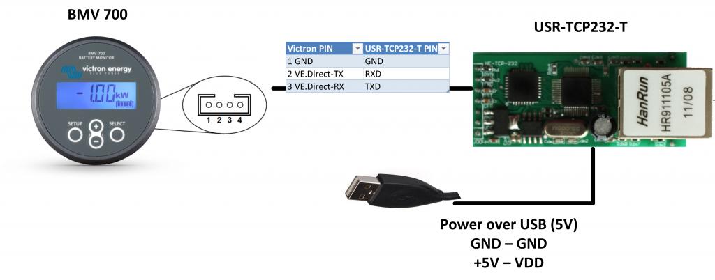 BMV700 LAN Port